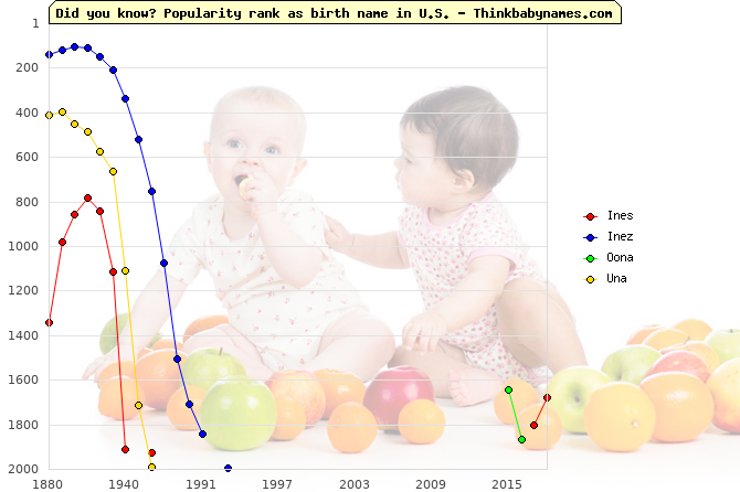 Top 2000 baby names ranking of Ines, Inez, Oona, Una in U.S.