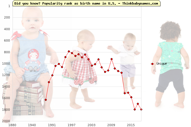 Top 2000 baby names ranking of Unique name in U.S.