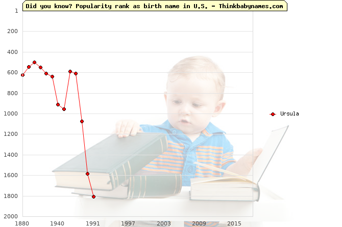 Top 2000 baby names ranking of Ursula name in U.S.