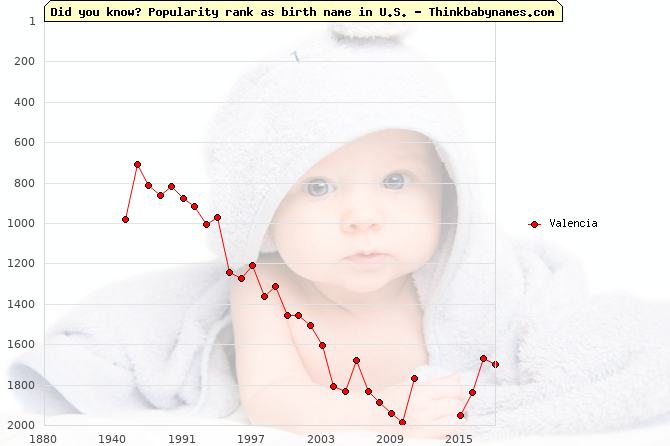 Top 2000 baby names ranking of Valencia name in U.S.