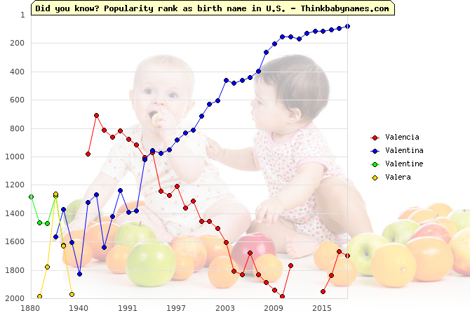 Top 2000 baby names ranking of Valencia, Valentina, Valentine, Valera in U.S.