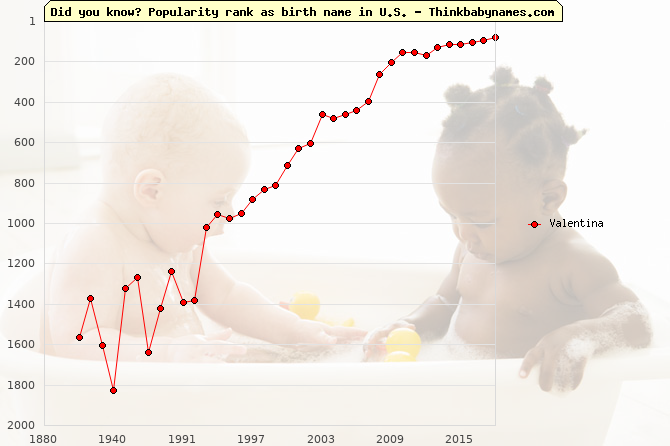 Top 2000 baby names ranking of Valentina name in U.S.