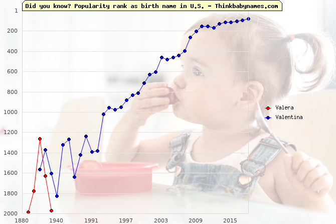 Top 2000 baby names ranking of Valera, Valentina in U.S.