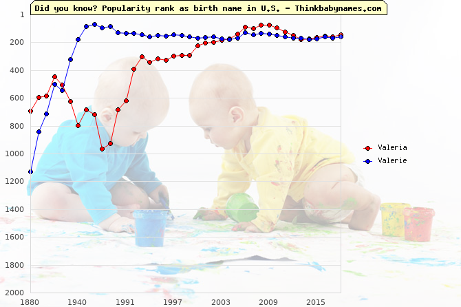 Top 2000 baby names ranking of Valeria, Valerie in U.S.