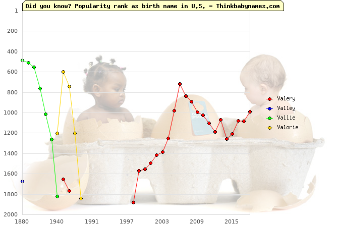 Top 2000 baby names ranking of Valery, Valley, Vallie, Valorie in U.S.