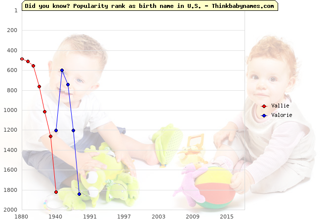 Top 2000 baby names ranking of Vallie, Valorie in U.S.