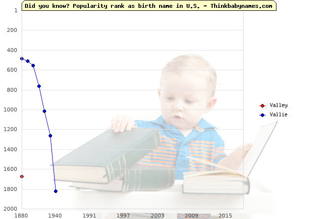 Top 2000 baby names ranking of Valley, Vallie in U.S.