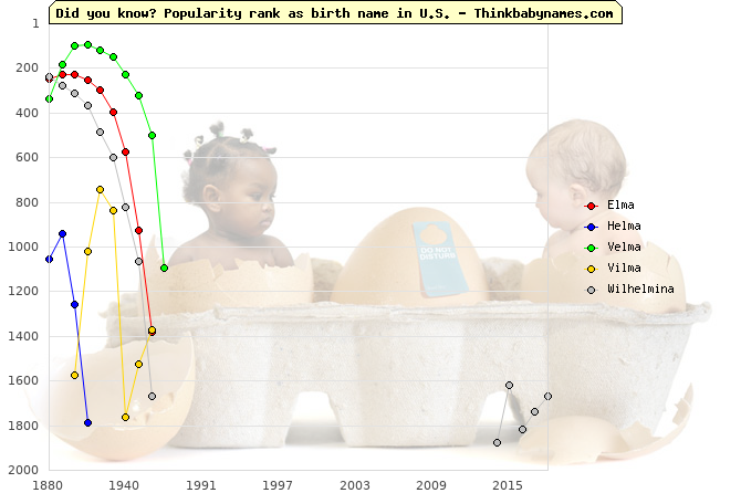 Top 2000 baby names ranking of Elma, Helma, Velma, Vilma, Wilhelmina in U.S.
