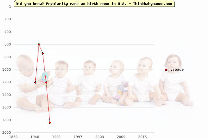 Top 2000 baby names ranking of Valorie name in U.S.