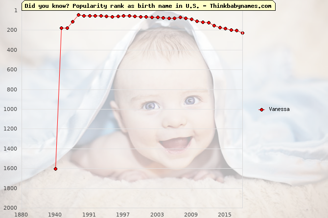 Top 2000 baby names ranking of Vanessa name in U.S.