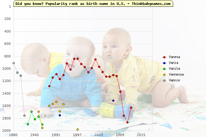 Top 2000 baby names ranking of Vanesa, Vania, Vanita, Vannessa, Vannie in U.S.