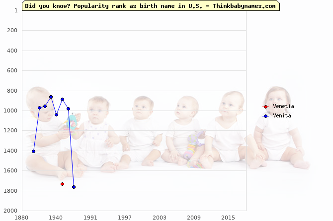 Top 2000 baby names ranking of Venetia, Venita in U.S.