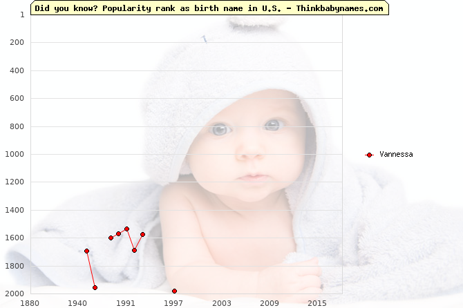 Top 2000 baby names ranking of Vannessa name in U.S.