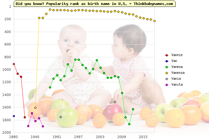 Top 2000 baby names ranking of Vannie, Van, Vanesa, Vanessa, Vania, Vanita in U.S.