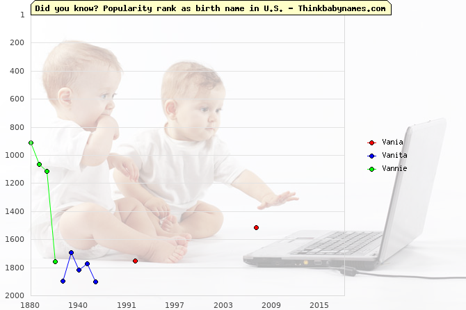 Top 2000 baby names ranking of Vania, Vanita, Vannie in U.S.