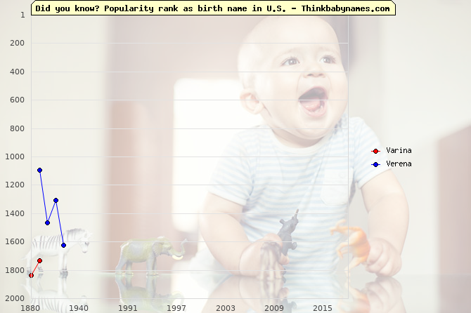Top 2000 baby names ranking of Varina, Verena in U.S.