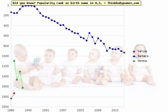 Top 2000 baby names ranking of Varina, Barbara, Verena in U.S.