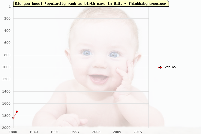 Top 2000 baby names ranking of Varina in U.S.