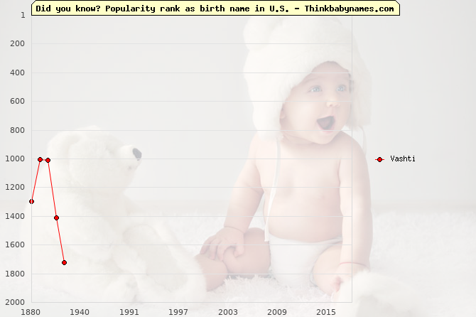 Top 2000 baby names ranking of Vashti name in U.S.