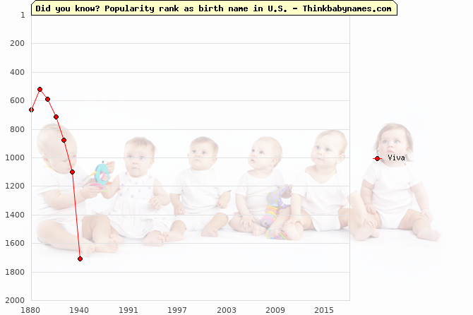 Top 2000 baby names ranking of Viva in U.S.