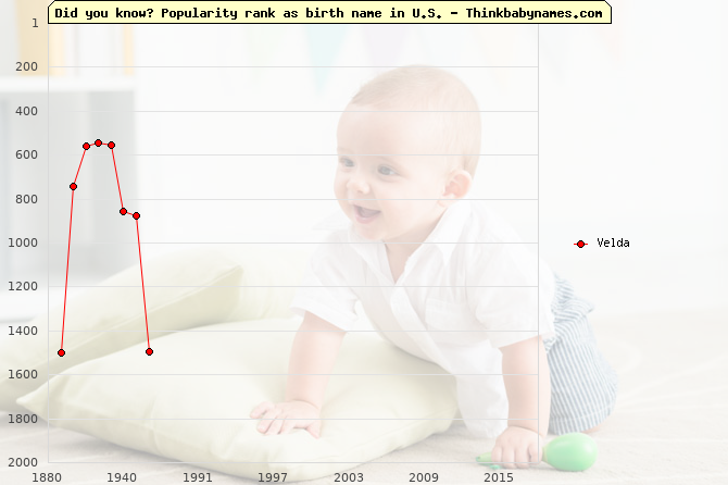 Top 2000 baby names ranking of Velda name in U.S.