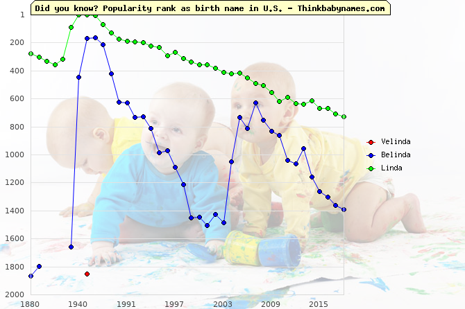 Top 2000 baby names ranking of Velinda, Belinda, Linda in U.S.