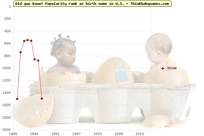 Top 2000 baby names ranking of Velda in U.S.