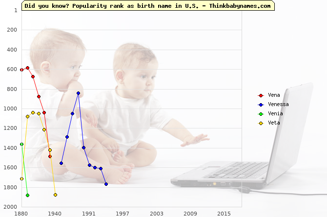 Top 2000 baby names ranking of Ve- names: Vena, Venessa, Venia, Veta