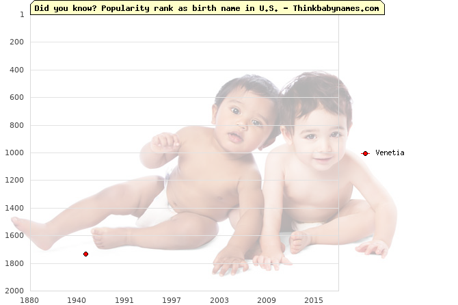 Top 2000 baby names ranking of Venetia name in U.S.