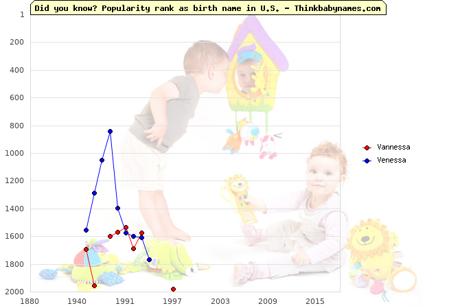 Top 2000 baby names ranking of Vannessa, Venessa in U.S.