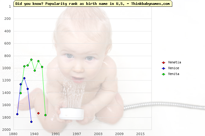 Top 2000 baby names ranking of Venetia, Venice, Venita in U.S.