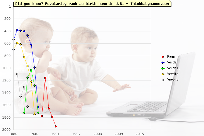 Top 2000 baby names ranking of Rana, Verda, Verdell, Verdie, Verena in U.S.