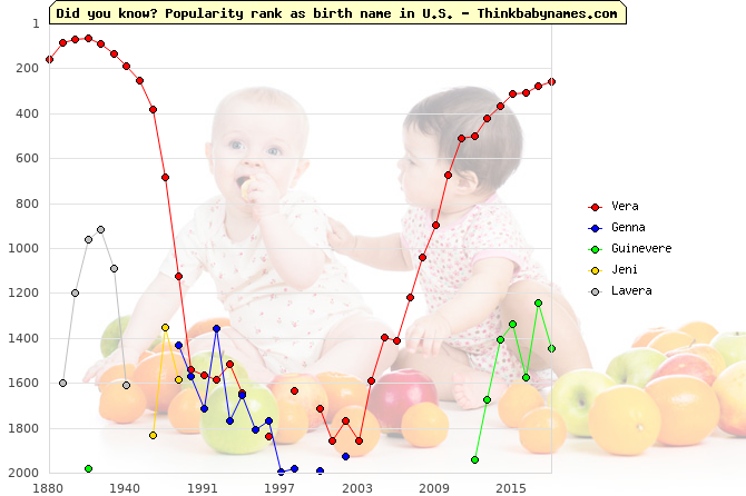 Top 2000 baby names ranking of Vera, Genna, Guinevere, Jeni, Lavera in U.S.