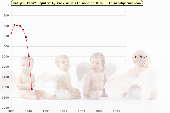 Top 2000 baby names ranking of Verda name in U.S.