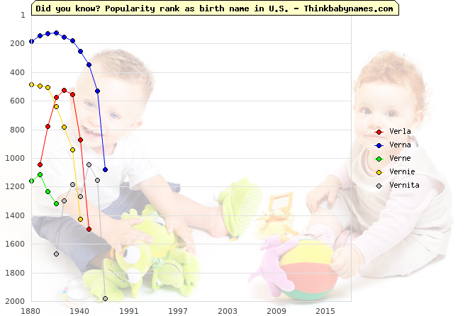 Top 2000 baby names ranking of Verla, Verna, Verne, Vernie, Vernita in U.S.