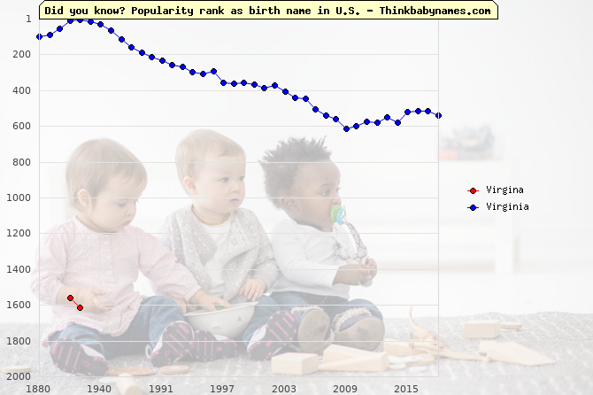 Top 2000 baby names ranking of Virgina, Virginia in U.S.