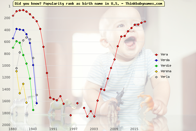 Top 2000 baby names ranking of Vera, Verda, Verdie, Verena, Verla in U.S.