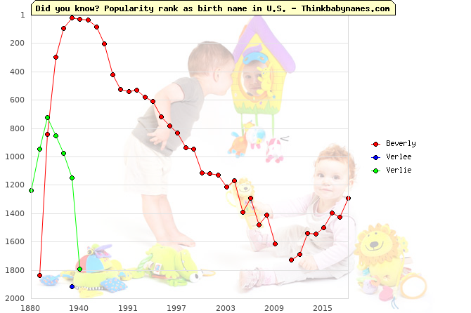 Top 2000 baby names ranking of Beverly, Verlee, Verlie in U.S.