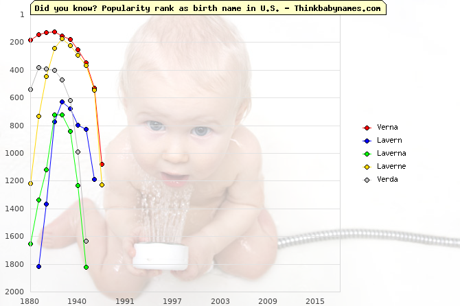 Top 1000 baby names ranking of Verna, Lavern, Laverna, Laverne, Verda in U.S.