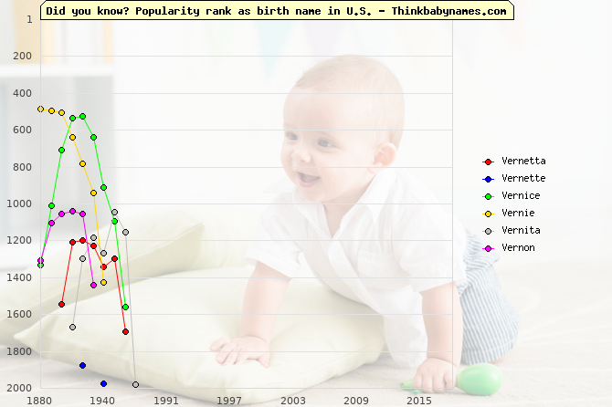 Top 2000 baby names ranking of Vernetta, Vernette, Vernice, Vernie, Vernita, Vernon in U.S.