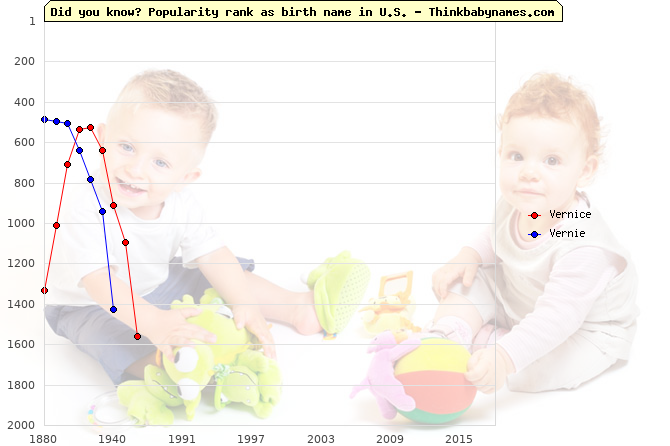 Top 1000 baby names ranking of Vernice, Vernie in U.S.