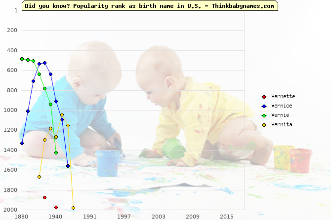 Top 2000 baby names ranking of Vernette, Vernice, Vernie, Vernita in U.S.