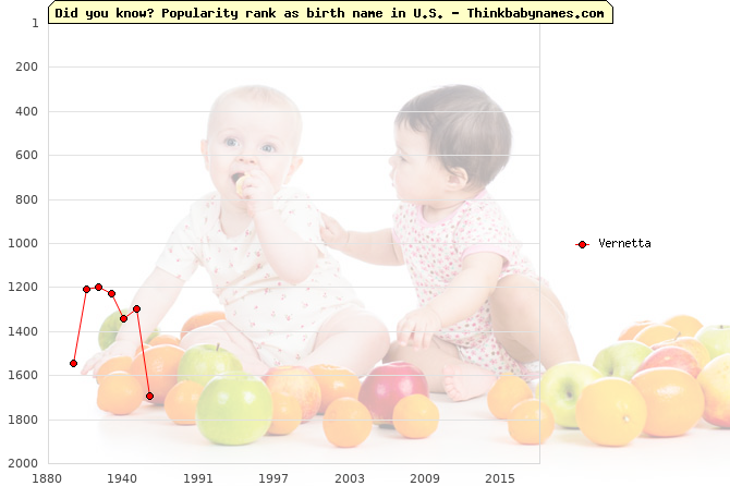 Top 2000 baby names ranking of Vernetta name in U.S.