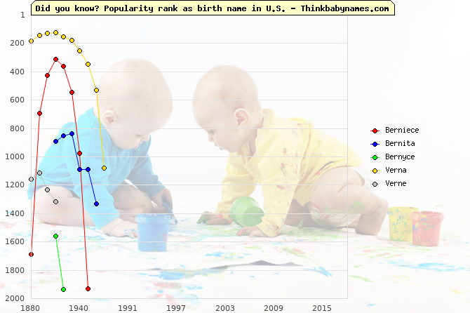 Top 2000 baby names ranking of Berniece, Bernita, Bernyce, Verna, Verne in U.S.