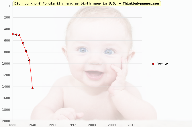 Top 1000 baby names ranking of Vernie name in U.S.