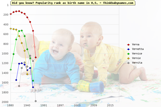 Top 2000 baby names ranking of Verna, Vernetta, Vernice, Vernie, Vernita in U.S.