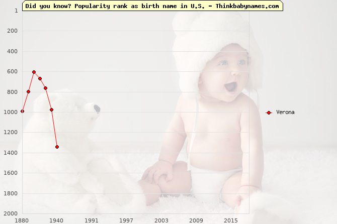 Top 2000 baby names ranking of Verona in U.S.
