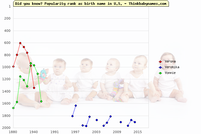 Top 2000 baby names ranking of Verona, Veronika, Vonnie in U.S.