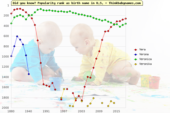 Top 2000 baby names ranking of Vera, Verona, Veronica, Veronika in U.S.
