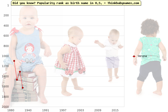 Top 2000 baby names ranking of Verena in U.S.
